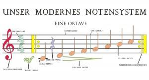 Schnupperstunden für Musikalische Früherziehung @ Ludwigschule   Sankt Ingbert   Saarland   Deutschland